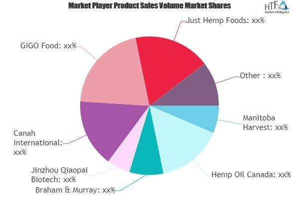 Hemp-based Foods Market